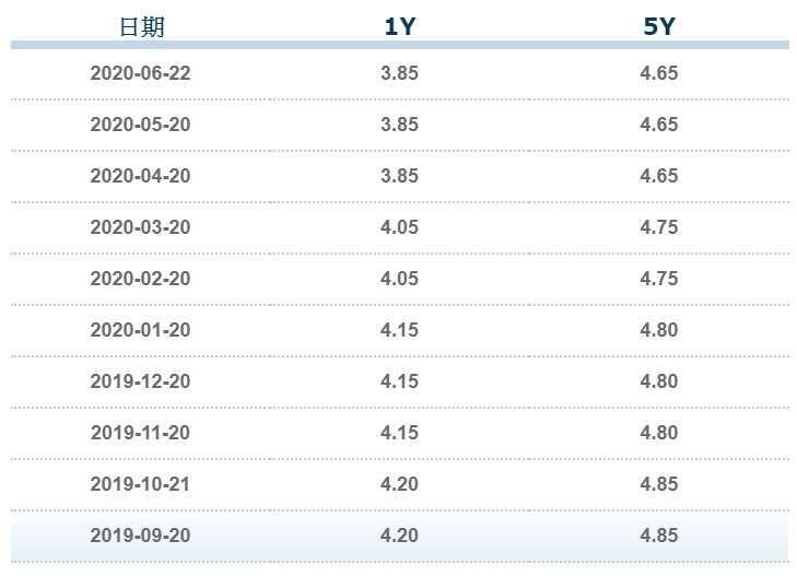 資料來源: 中國外匯交易中心