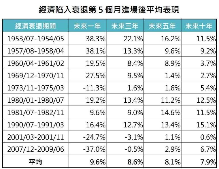 資料來源:Bloomberg,「鉅亨買基金」整理,採標普 500 指數,1951-2020。
