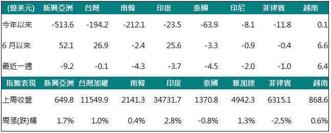 資料來源:Bloomberg,2020/06/22,中國信託投信整理。