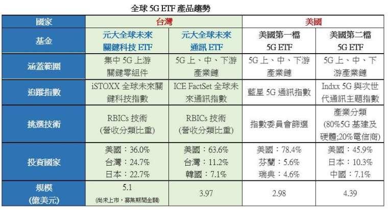 資料來源:彭博、元大投信整理,截至 2020 年 6 月 16 日、規模截至 5 月底