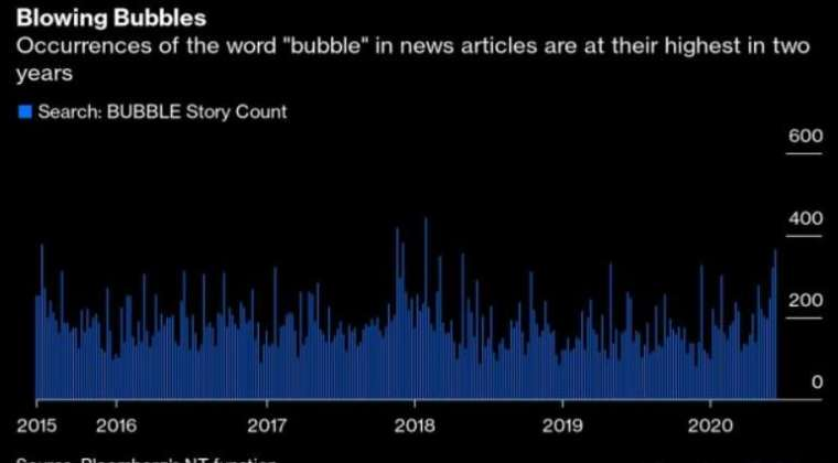 歷年與泡沫相關新聞統計圖 (圖: Bloomberg)