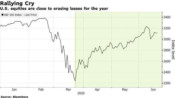 美股 S&P 500 指數自低點回升 (圖: Bloomberg)