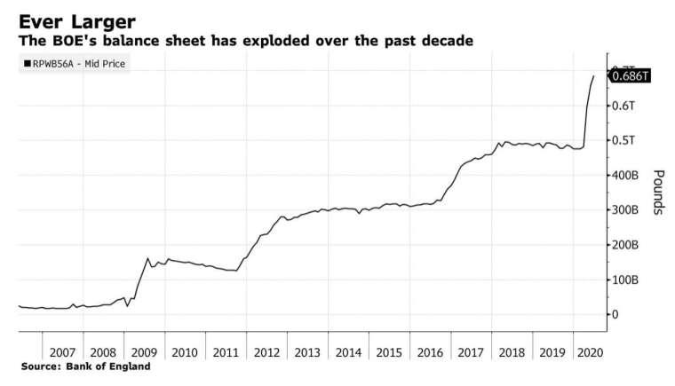 英國央行資產負債表持續突破性成長 (圖:bloomberg)
