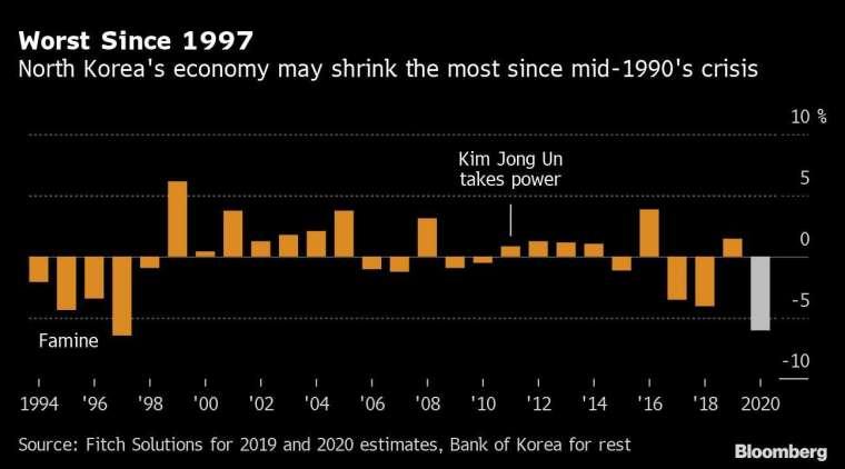 今年北韓 GDP 成長率估創 1997 年來最差表現 圖片:Bloomberg