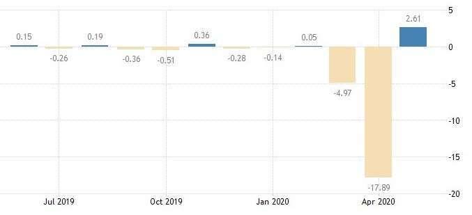 芝加哥 Fed 全國活動指數 (圖:Trading Economics)