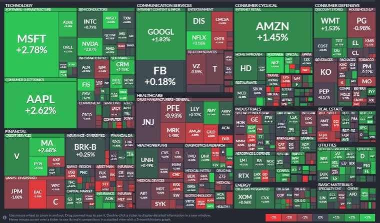 標普 11 大板塊中有 7 大板塊揚升,資訊科技、公用事業、非必需消費品領漲,金融、醫療保健、必需消費品領跌。(圖片:Finviz)