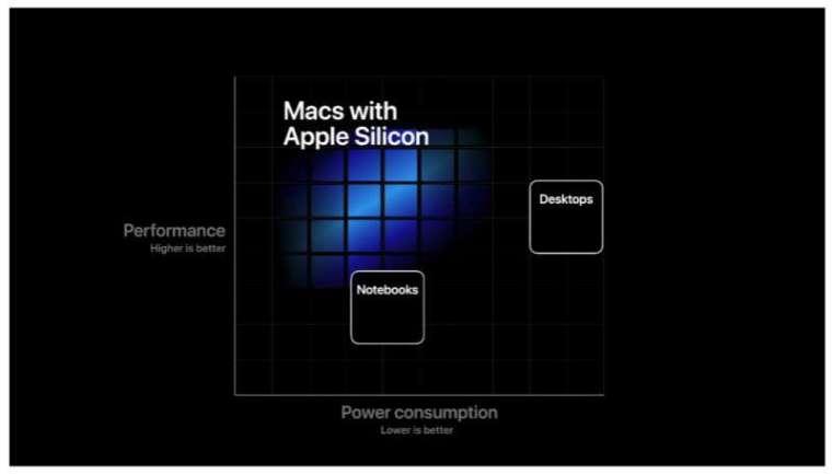 蘋果發表自行研發的 ARM 架構處理器 Apple Silicon。 (圖片:翻攝 Apple)