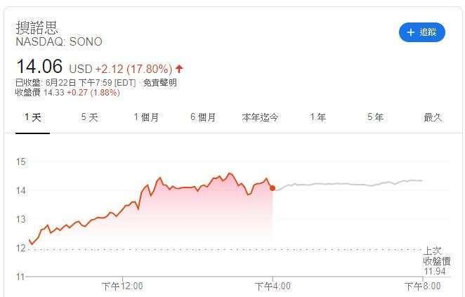 Sonos 股價 (圖片: Google)