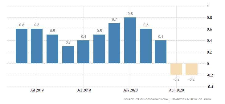 日本核心 CPI 年增率 圖片:tradingeconomics