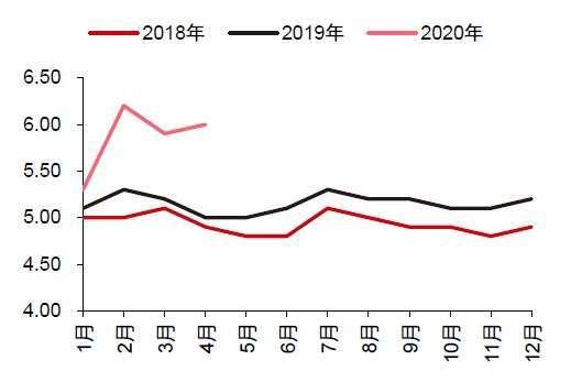 資料來源:wind,中國城鎮調查失業率(%)