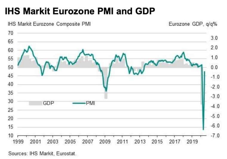 歐元區綜合 PMI 初值 (圖:IHS Markit)