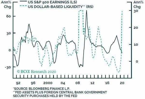深綠:S&P500 EPS 年增率 淺綠:美元基礎貨幣流動性 圖片:BCA