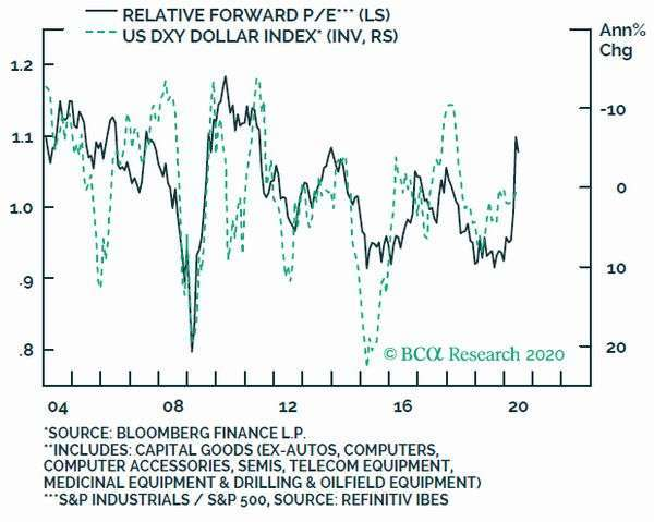 深綠:美股生產資本財之工業股預估本益比 淺綠:美元指數 (倒置) 圖片:BCA