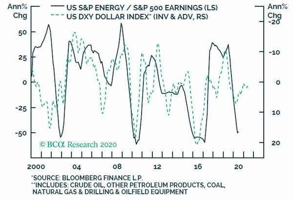 深綠:美股能源股 EPS 年增率 淺綠:美元指數 (倒置) 圖片:BCA