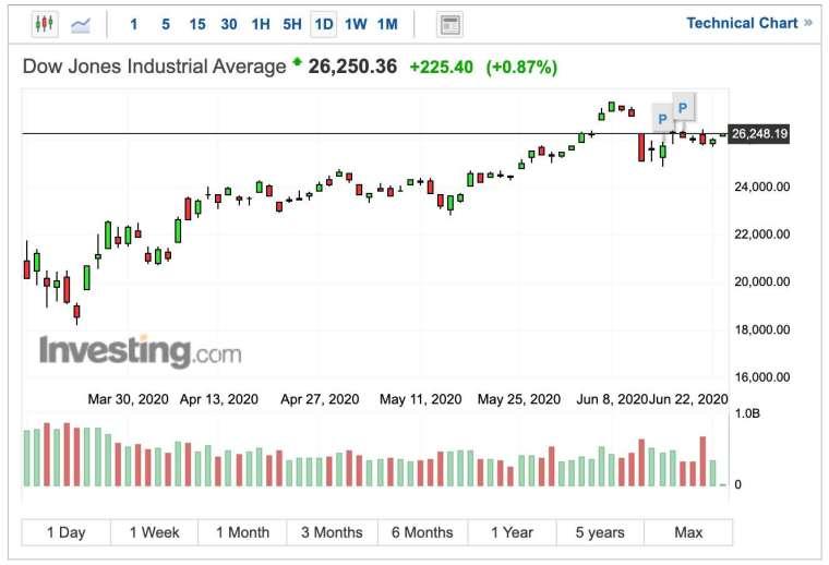 道瓊指數日 K 線圖 (圖:Investing.com)