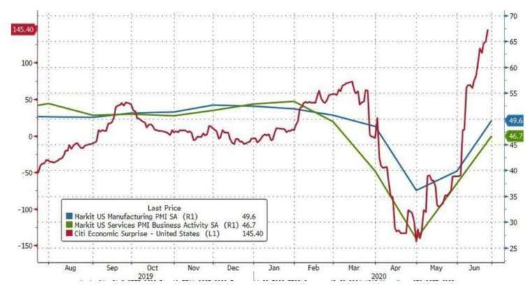 藍線:Markit 美國製造業 PMI,綠線:Markit 美國服務業 PMI,紅線:花旗美國經濟驚奇指數 (圖:Zerohedge)