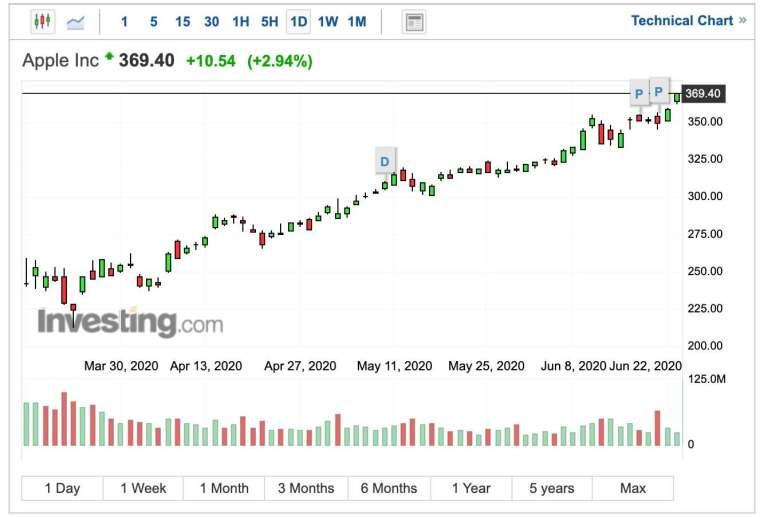 蘋果股價日 K 線圖 (圖:Investing.com)