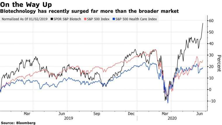 SPDR 標普生技 ETF(黑)、標普 500(紅)、標普醫療保健指數 (藍) 今年來漲勢。來源: Bloomberg