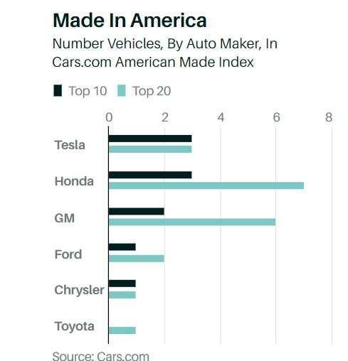 美國製造指數各車廠表現。(來源: Barron's)