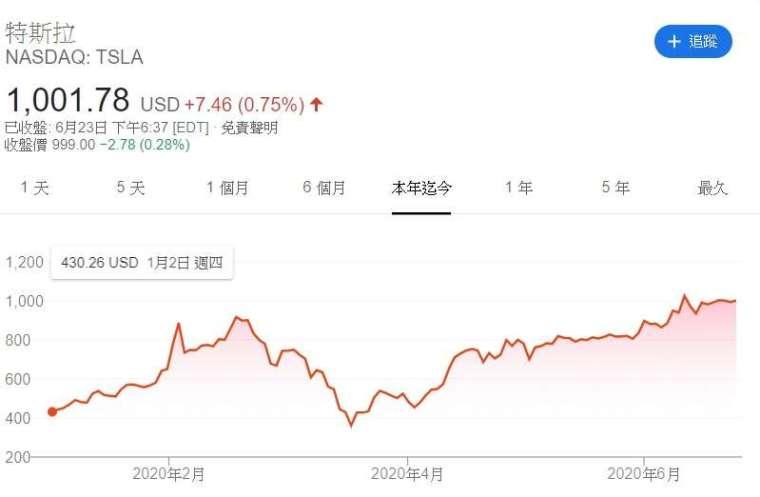 特斯拉股價走勢。來源: Google