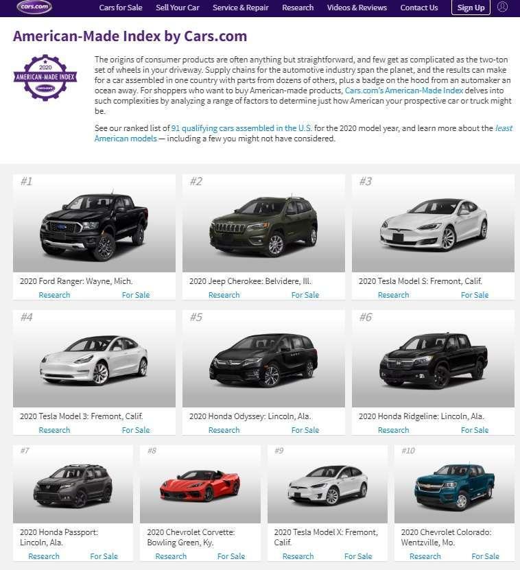 2020 美國製造指數前十名。來源: Cars.com