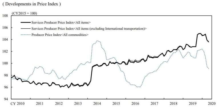 日本企業服務價格指數走勢 (圖片來源:日本央行)