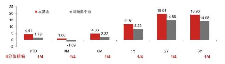 資料來源:Lipper,以 X 美元類股、美金計算,同類基金為 Lipper Global Bond USD Corporates,截至 2020/5/31。