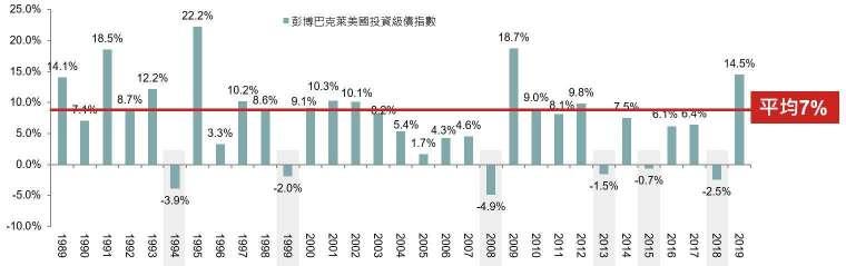 資料來源:Bloomberg, 1989-2019。投資人無法直接投資指數,本資料僅為市場歷史數值統計概況說明,非基金績效表現之預測。