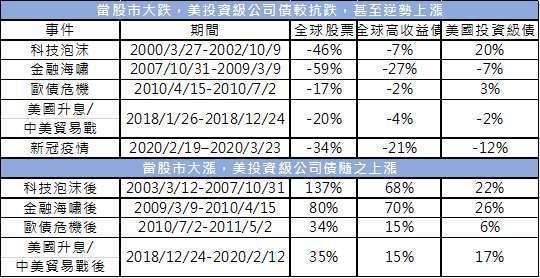 資料來源:Bloomberg,MSCI 全球股票指數、彭博巴克萊全球高收益債指數、彭博巴克萊美國投資級債指數,截至 2020/4/3。投資人無法直接投資指數,本資料僅為市場歷史數值統計概況說明,非基金績效表現之預測。