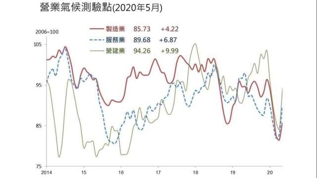 5月三大產業營業氣候測驗點同步彈升。(圖:台經院提供)