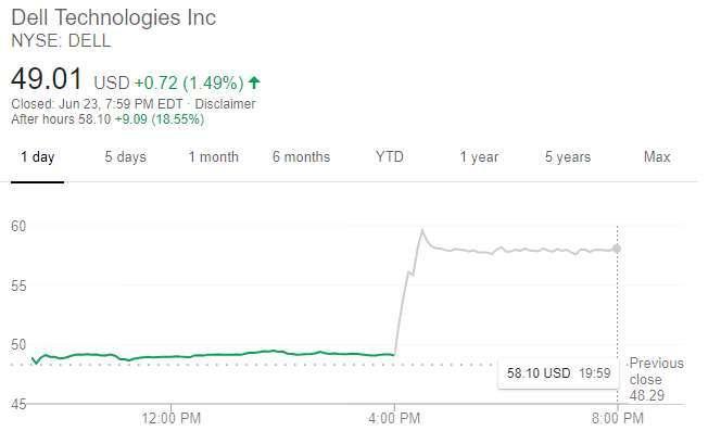 戴爾股價走勢 (圖片:谷歌)