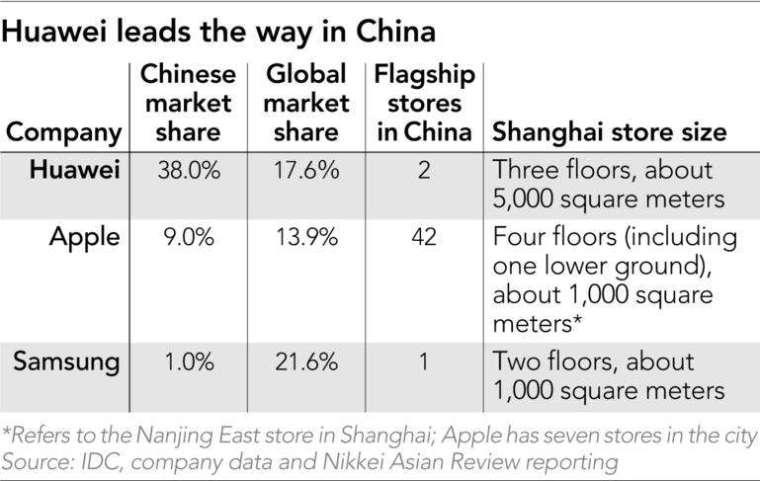 華為、蘋果、三星在中國市佔率 (圖片:asia.nikkei)