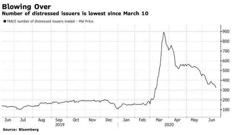 不良債券和未償還貸款總額降至 3440 億美元 (圖片:zerohedge)