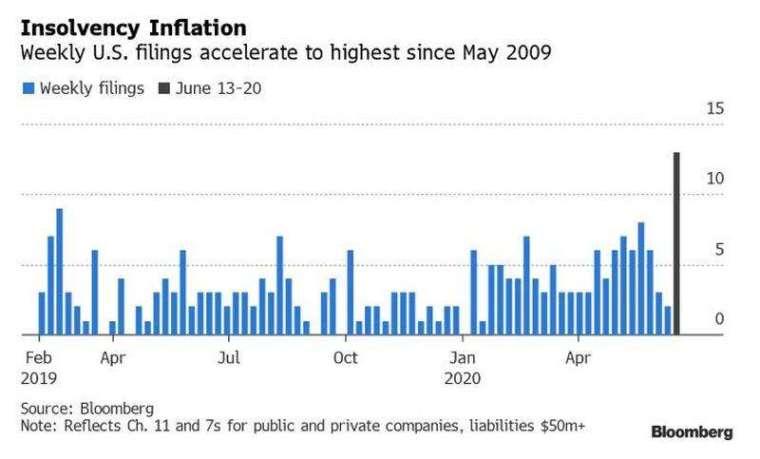 上週有至少 13 家美國企業申請破產保護 (圖片:Bloomberg)