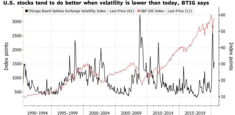 波動率指數處於低檔時,美股往往能衝高。(來源:Bloomberg)