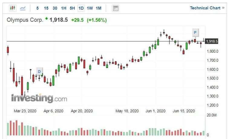 Olympus 股價走勢日線圖 (圖片:Investing.com)