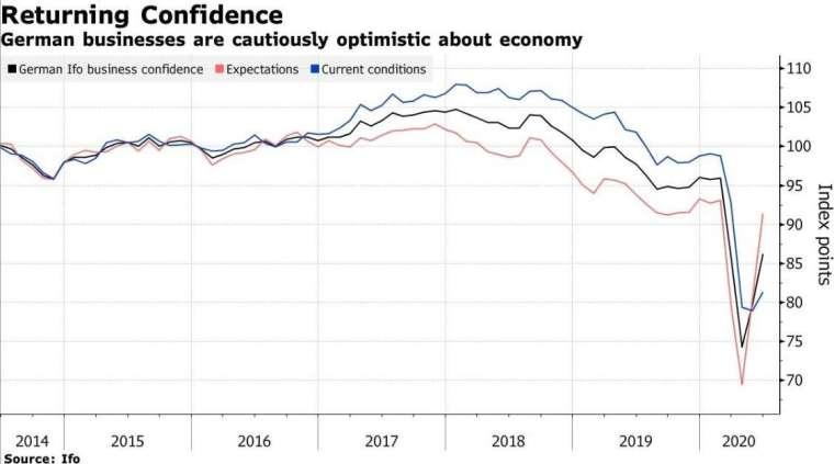德國 Ifo 商業景氣指數、商業預期指數、商業現況指數 (圖:Bloomberg)