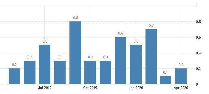 FHFA 房價指數月增率 (圖:Trading Economics)