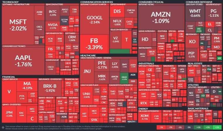 標普 11 大板塊中同步下滑,能源、工業和金融板塊領跌。(圖片:Finviz)