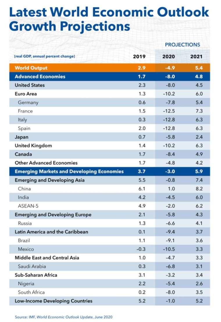 (圖:IMF)