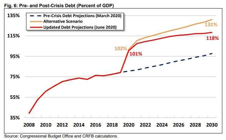 美國公共債務預測,虛線為 2020 年 3 月的預測,紅色為 2020 年 6 月預測,黃色為其他情境。來源: CRFB