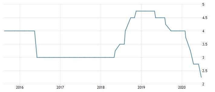 菲律賓基準利率 (圖:Trading Economics)