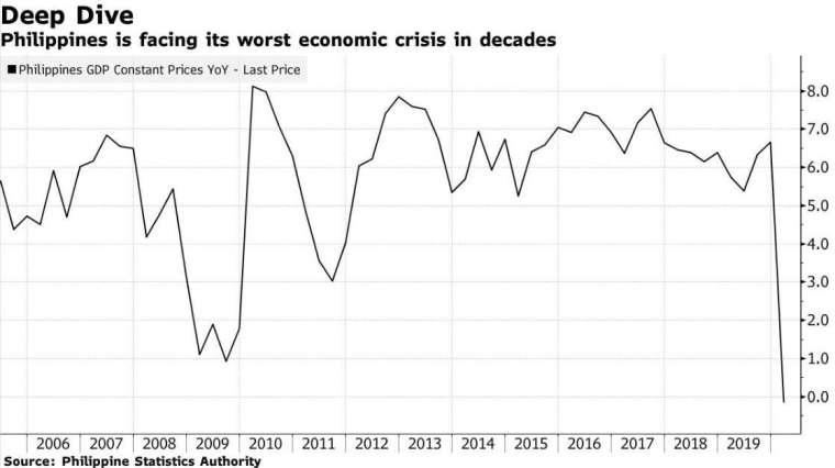 菲律賓 GDP 增長率 (圖:Bloomberg)