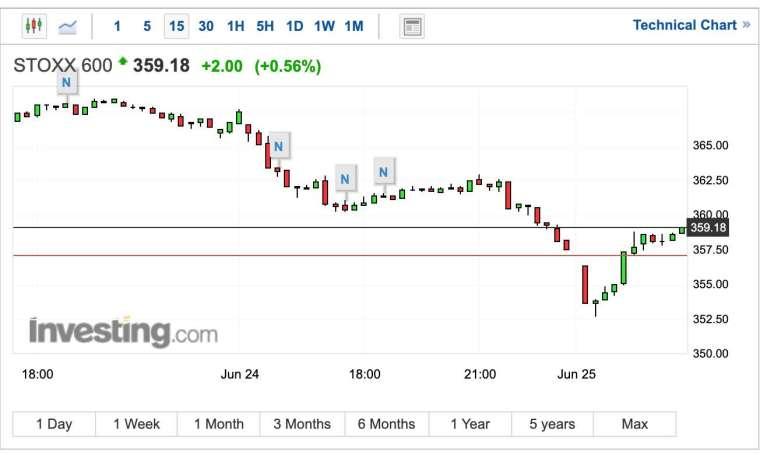 泛歐 Stoxx 600 指數 15 分鐘 K 線圖 (圖:Investing.com)