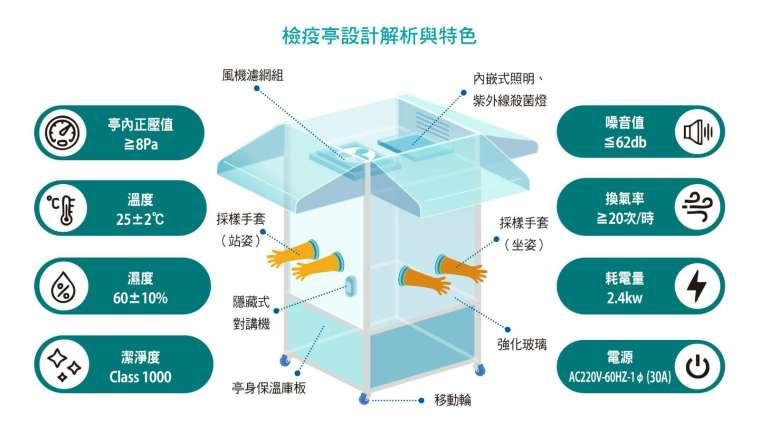 檢疫亭設計解析與特色。