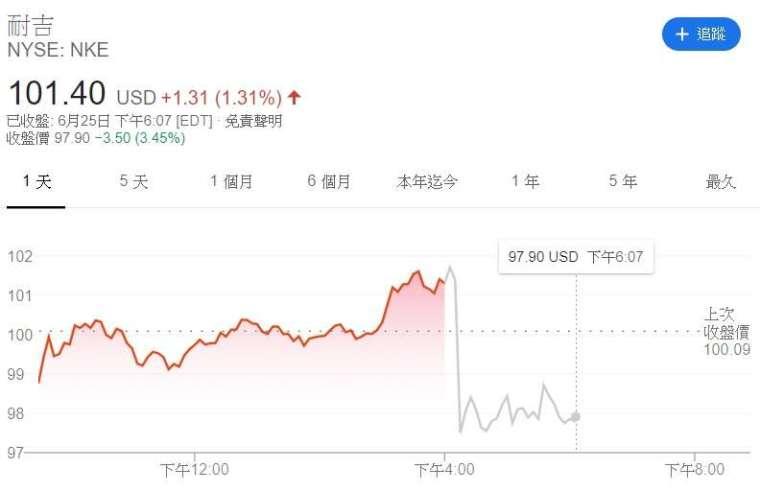 Nike 股價走勢。(來源:Google)