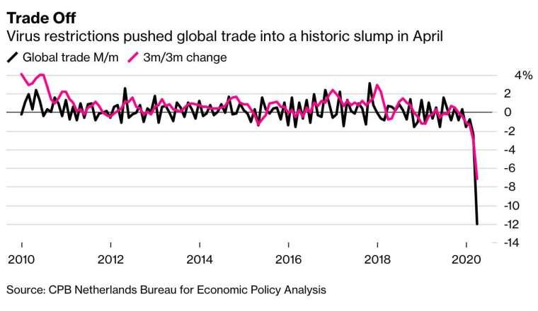在疫情限制措施的影響下,全球貿易水平在今年 4 月降至歷史新低。(圖:Bloomberg)
