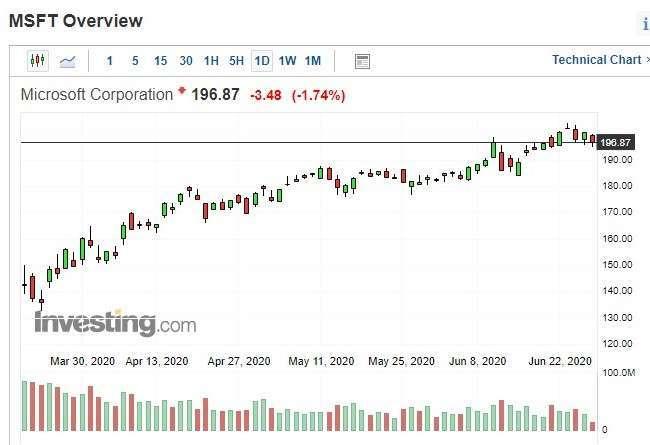 微軟股價日 k 線圖