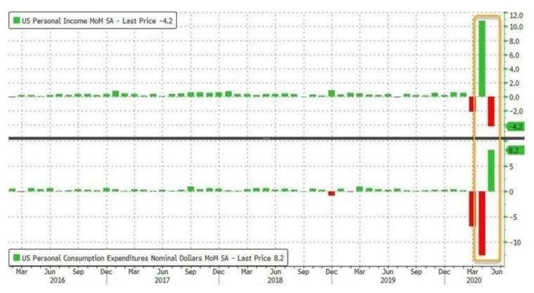 美國個人收入月增率、個人支出月增率 (圖:Zero Hedge)