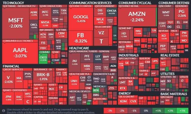 標普所有板塊全部血染,能源、工業和金融股等與經濟重啟相關的股票重挫。(圖片:finviz)